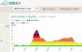 PM2.5空氣盒子 pic